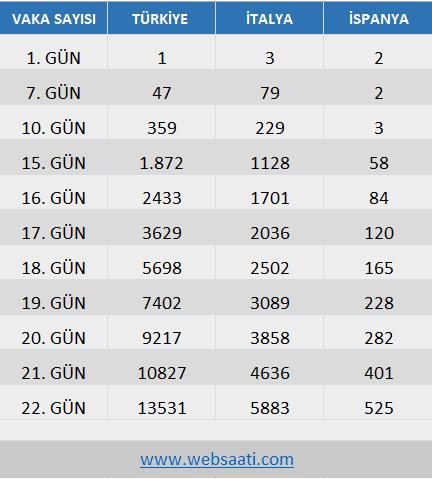 Türkiye Gün Gün Vaka Sayısı Oranları